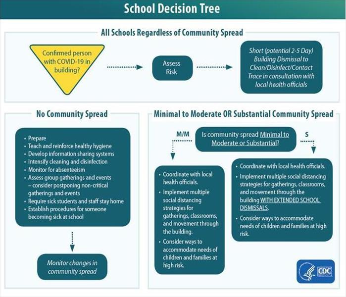 CDC response to COVID-19 decision tree for schools