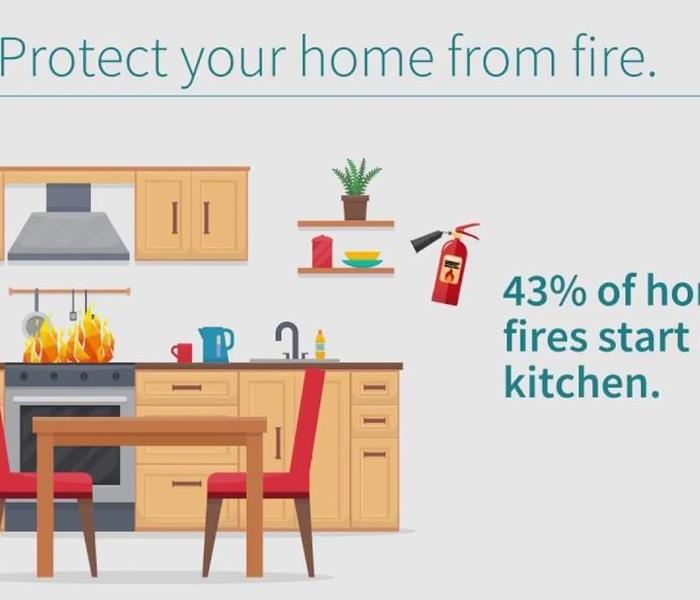 Fire Damage Safety in the Home